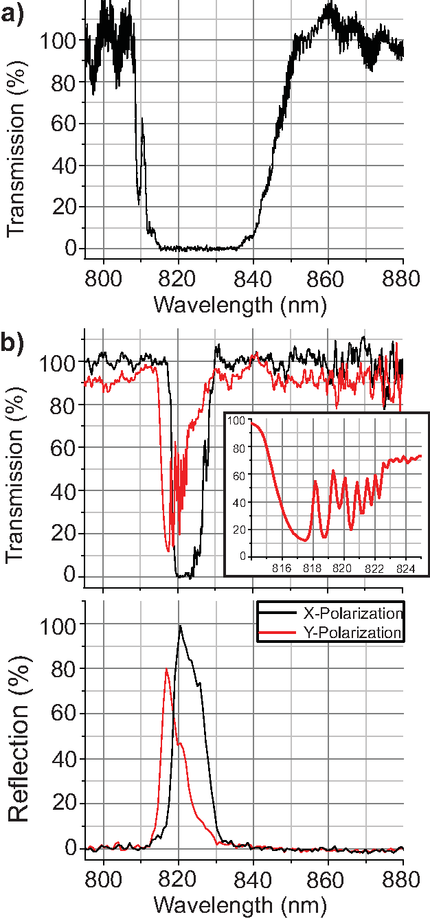 Fig. 5. Optical characteristics of nanofiber samples fabricated using single-shot irradiation. (a) The transmission spectrum of Sample 1. The spectrum was measured with a resolution of 0.01 nm. (b) The transmission and reflection spectra of Sample 2, measured for two orthogonal polarizations, X-polarization (black curves) and Y-polarization (red curves). The transmission and reflection spectra were measured with a resolution of 0.27 nm and 2 nm, respectively. The inset shows the transmission spectrum for the Y-polarization in expanded scale.