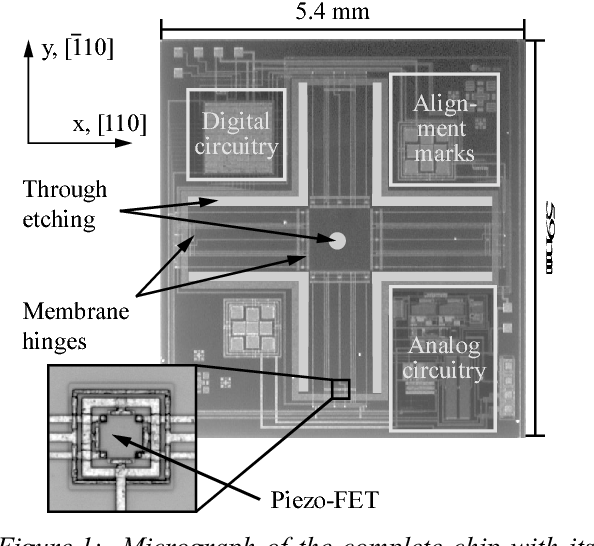 CMOS-integrated silicon 3d force sensor system for micro component ...