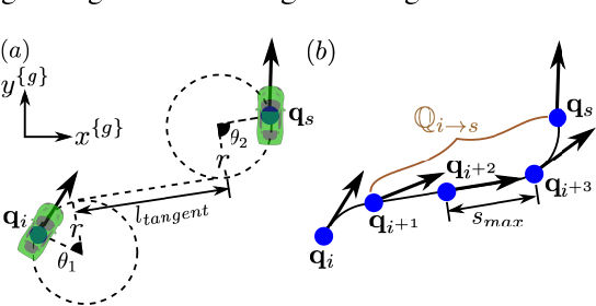Figure 2 for Fast Kinodynamic Bipedal Locomotion Planning with Moving Obstacles