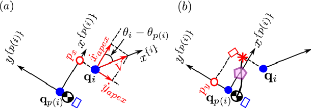 Figure 3 for Fast Kinodynamic Bipedal Locomotion Planning with Moving Obstacles