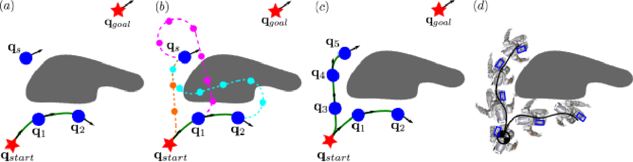 Figure 4 for Fast Kinodynamic Bipedal Locomotion Planning with Moving Obstacles