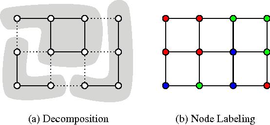 Figure 1 for Joint Graph Decomposition and Node Labeling: Problem, Algorithms, Applications