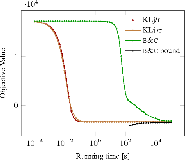 Figure 3 for Joint Graph Decomposition and Node Labeling: Problem, Algorithms, Applications