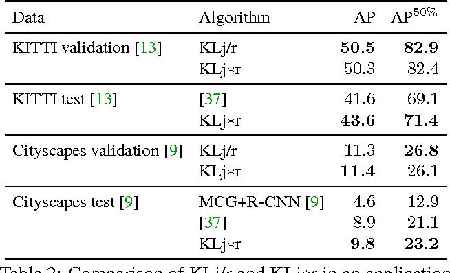 Figure 4 for Joint Graph Decomposition and Node Labeling: Problem, Algorithms, Applications