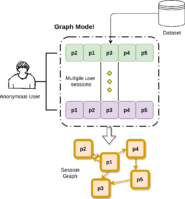 Figure 1 for Improved Representation Learning for Session-based Recommendation