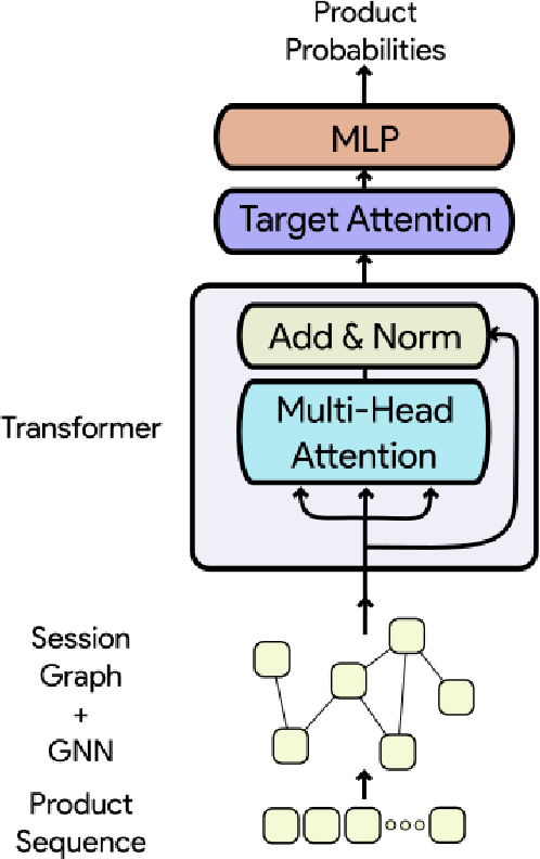 Figure 3 for Improved Representation Learning for Session-based Recommendation