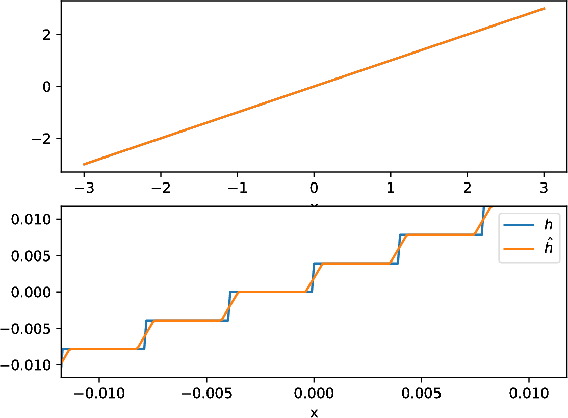 Figure 1 for Gradient Masking Causes CLEVER to Overestimate Adversarial Perturbation Size