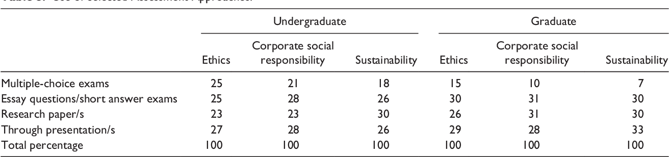 PDF] Ethics, Corporate Social Responsibility, and Sustainability