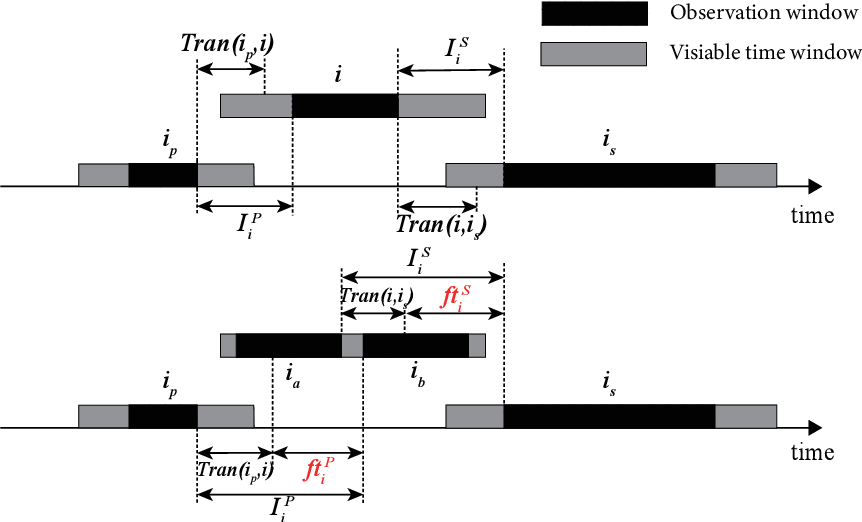 Figure 3 for Simulated annealing based heuristic for multiple agile satellites scheduling under cloud coverage uncertainty