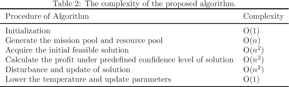 Figure 4 for Simulated annealing based heuristic for multiple agile satellites scheduling under cloud coverage uncertainty