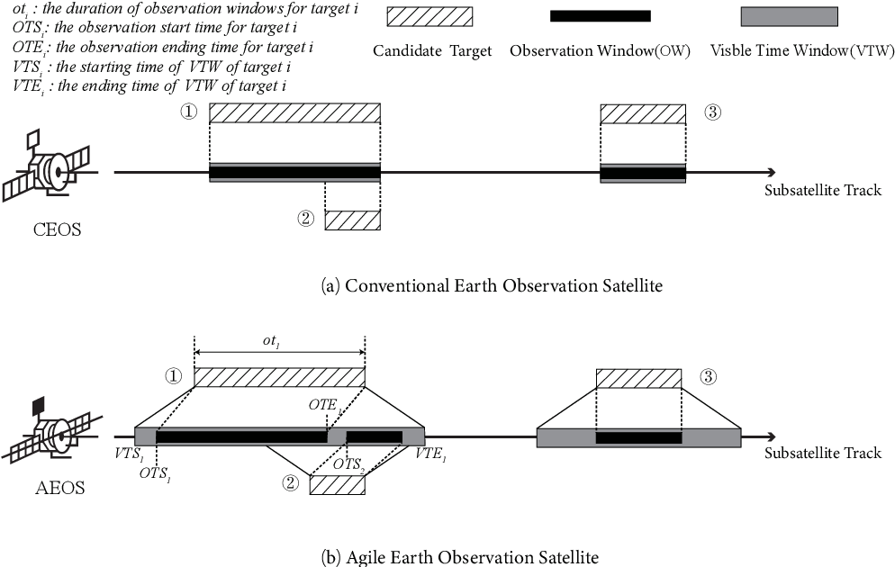 Figure 1 for Simulated annealing based heuristic for multiple agile satellites scheduling under cloud coverage uncertainty