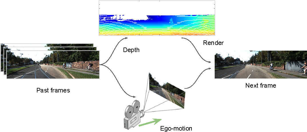 Figure 1 for Geometry-Based Next Frame Prediction from Monocular Video