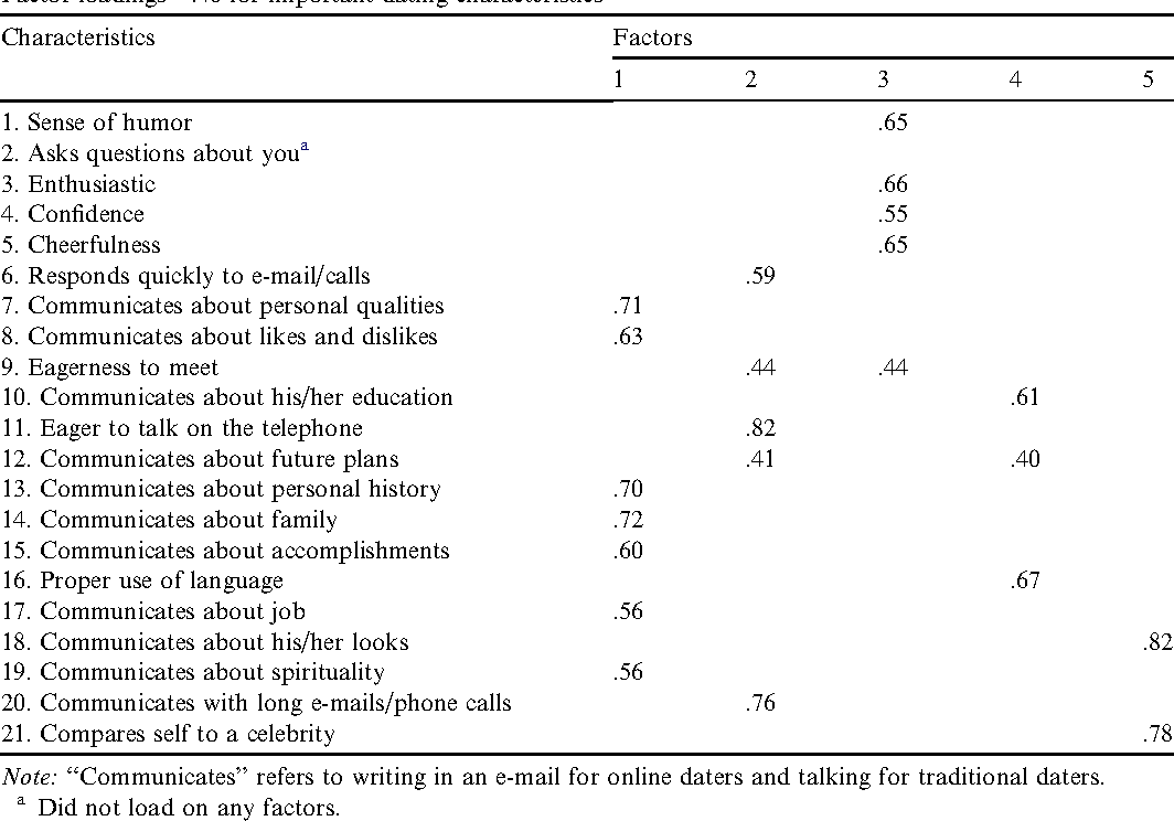 online dating a critical analysis from the perspective of psychological science