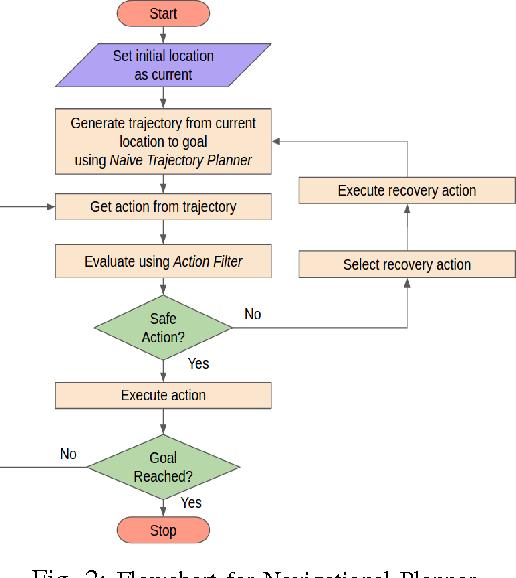 Figure 3 for SLAM-Safe Planner: Preventing Monocular SLAM Failure using Reinforcement Learning