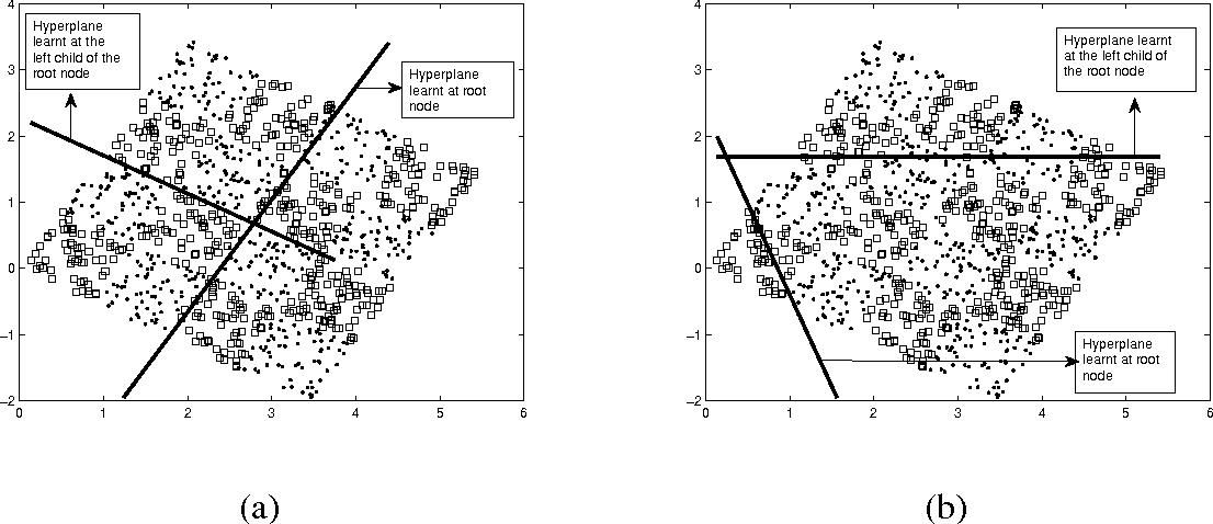 Figure 2 for Geometric Decision Tree