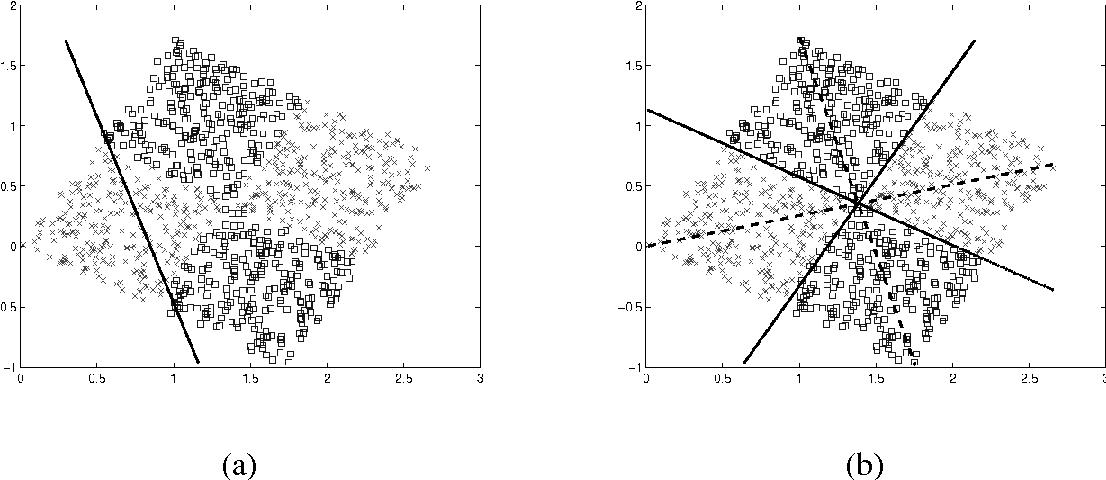 Figure 1 for Geometric Decision Tree