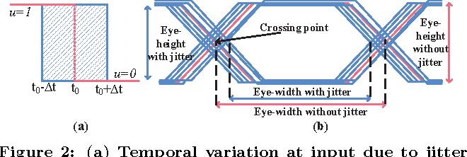 High speed eye diagram free car wiring diagrams a zonotoped macromodeling for reachability verification of eye rh semanticscholar org usb high speed eye diagram ccuart Gallery