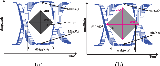 A zonotoped macromodeling for reachability verification of eye figure 4 ccuart Image collections