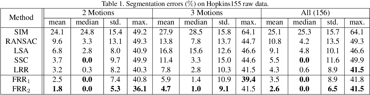 Figure 2 for Fixed-Rank Representation for Unsupervised Visual Learning