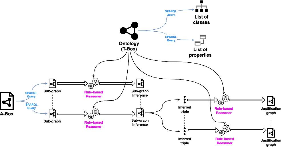 Figure 2 for Explainable Deep RDFS Reasoner