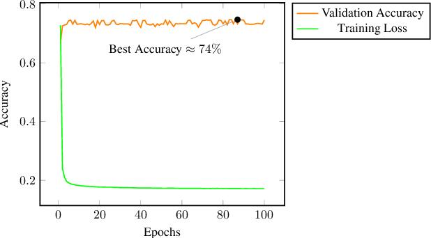 Figure 4 for Explainable Deep RDFS Reasoner