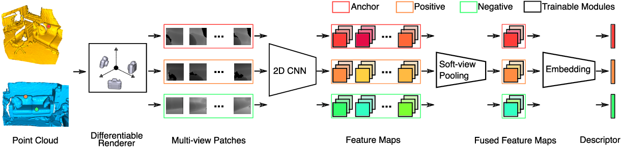 Figure 1 for End-to-End Learning Local Multi-view Descriptors for 3D Point Clouds