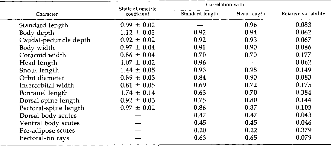 Table 1 From Evolutionary Allometry And Variation In Body Form In