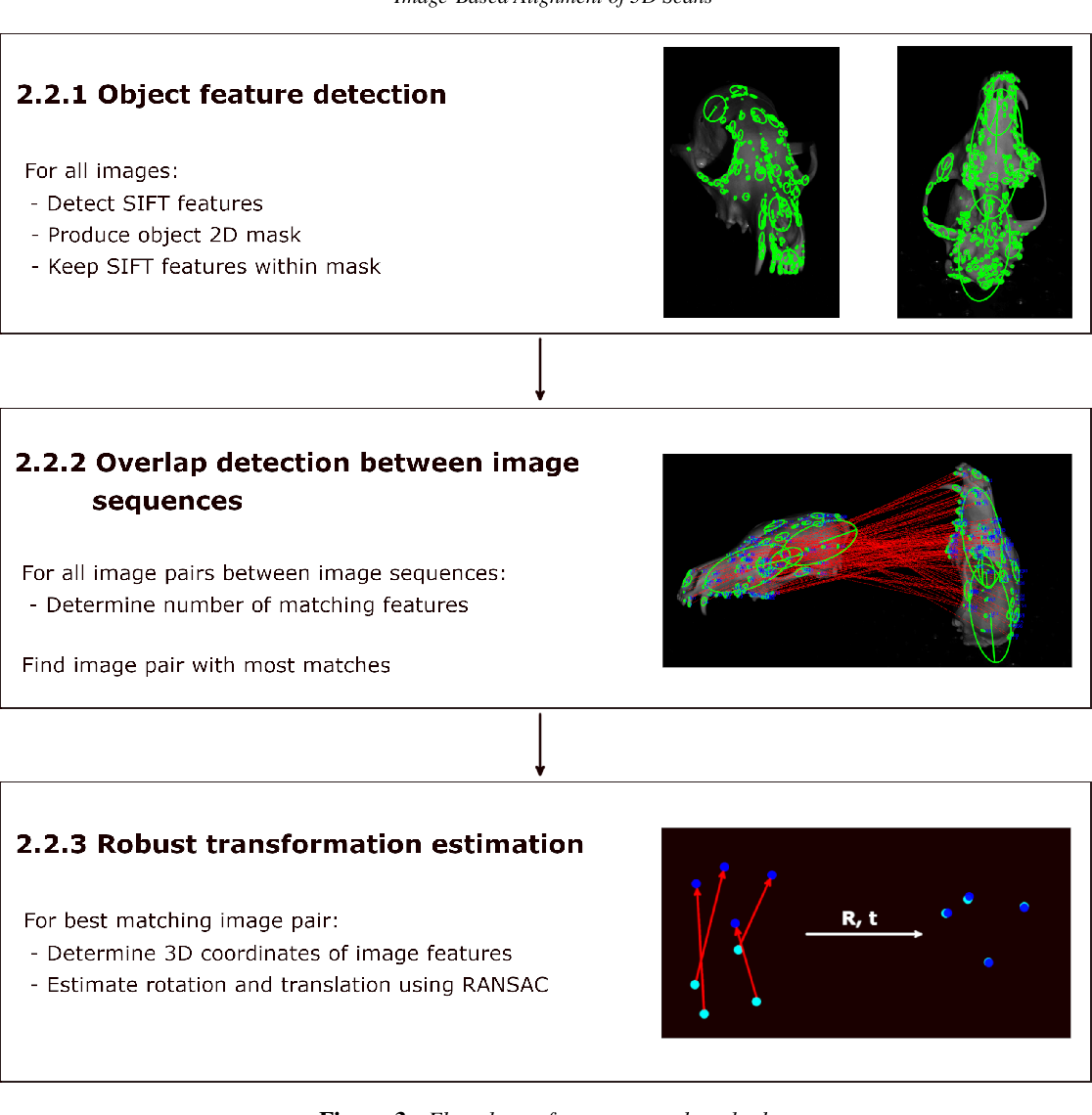 Figure 3 for Image-Based Alignment of 3D Scans