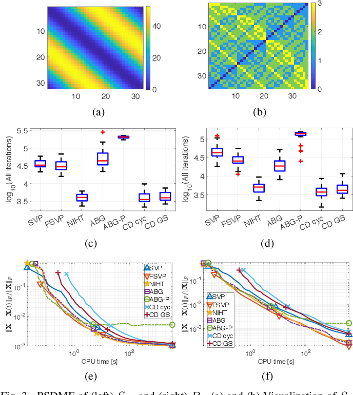 Figure 3 for Positive Semidefinite Matrix Factorization: A Connection with Phase Retrieval and Affine Rank Minimization
