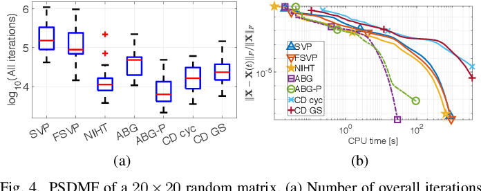 Figure 4 for Positive Semidefinite Matrix Factorization: A Connection with Phase Retrieval and Affine Rank Minimization