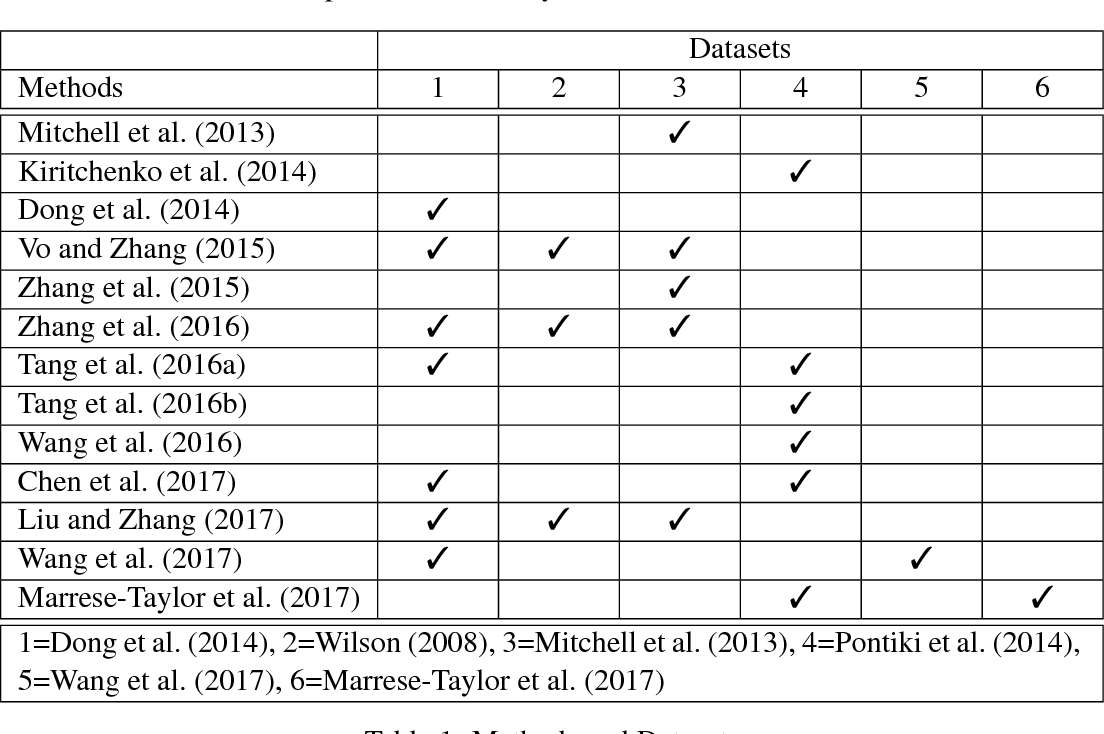 Figure 1 for Bringing replication and reproduction together with generalisability in NLP: Three reproduction studies for Target Dependent Sentiment Analysis