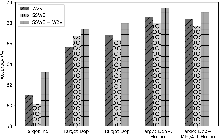 Figure 2 for Bringing replication and reproduction together with generalisability in NLP: Three reproduction studies for Target Dependent Sentiment Analysis