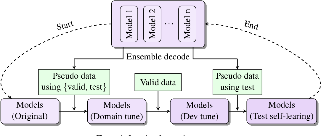 Figure 2 for The NiuTrans Machine Translation Systems for WMT21