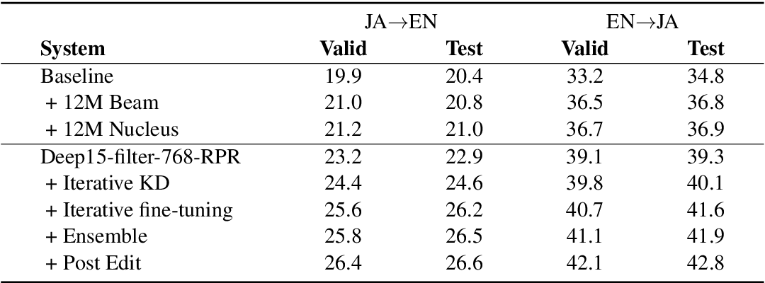 Figure 3 for The NiuTrans Machine Translation Systems for WMT21