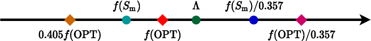 Figure 1 for Revisiting Modified Greedy Algorithm for Monotone Submodular Maximization with a Knapsack Constraint