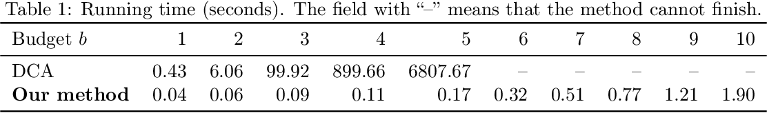 Figure 2 for Revisiting Modified Greedy Algorithm for Monotone Submodular Maximization with a Knapsack Constraint