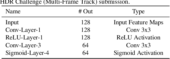 Figure 2 for ADNet: Attention-guided Deformable Convolutional Network for High Dynamic Range Imaging