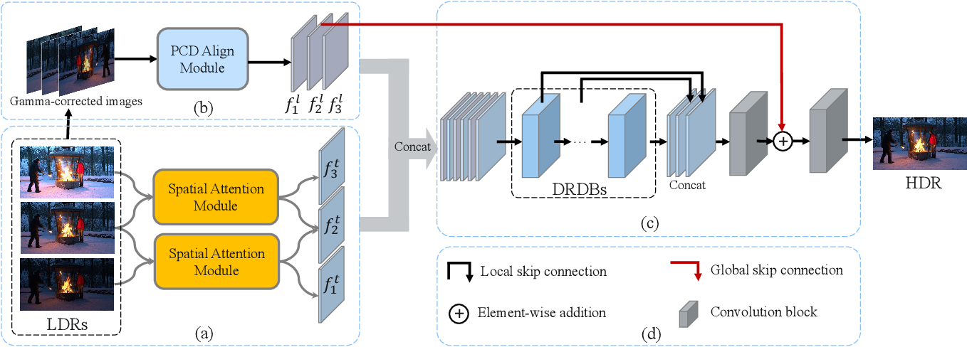 Figure 3 for ADNet: Attention-guided Deformable Convolutional Network for High Dynamic Range Imaging