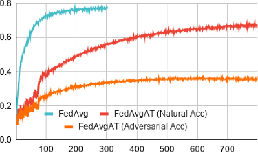 Figure 3 for Adversarial training in communication constrained federated learning