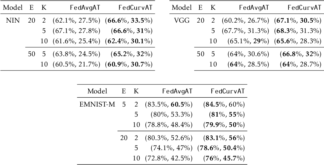 Figure 4 for Adversarial training in communication constrained federated learning