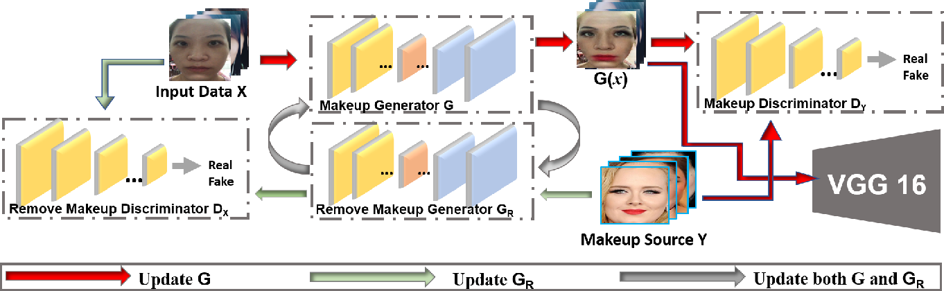 Figure 3 for Real-World Adversarial Examples involving Makeup Application