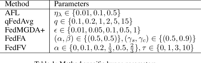 Figure 2 for Federated Learning with Fair Averaging