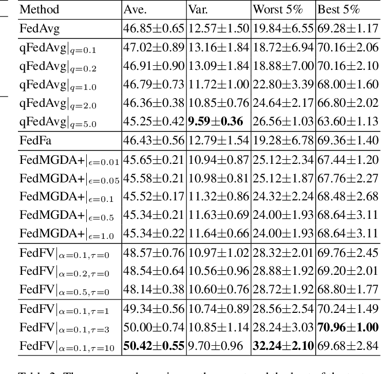 Figure 3 for Federated Learning with Fair Averaging