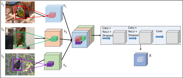 Figure 3 for Group-wise Deep Co-saliency Detection