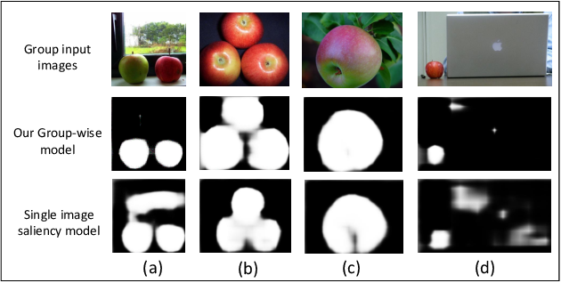 Figure 4 for Group-wise Deep Co-saliency Detection