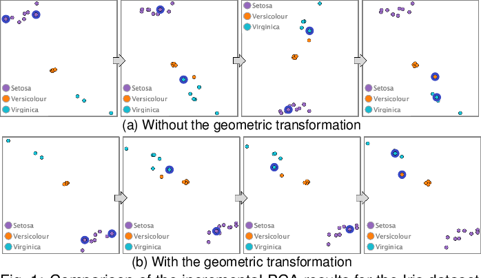 Figure 1 for An Incremental Dimensionality Reduction Method for Visualizing Streaming Multidimensional Data