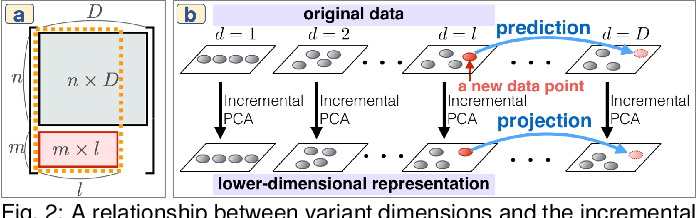 Figure 2 for An Incremental Dimensionality Reduction Method for Visualizing Streaming Multidimensional Data
