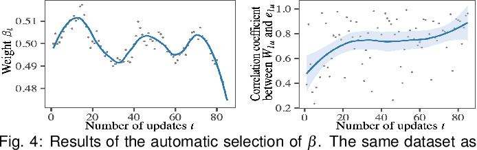 Figure 4 for An Incremental Dimensionality Reduction Method for Visualizing Streaming Multidimensional Data