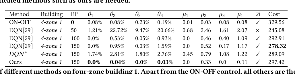 Figure 3 for One for Many: Transfer Learning for Building HVAC Control