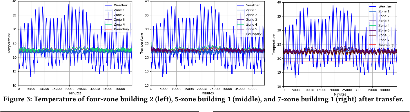 Figure 4 for One for Many: Transfer Learning for Building HVAC Control